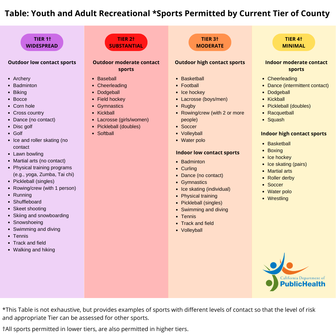 Youth and Adult Sports Recommended by Tier in County